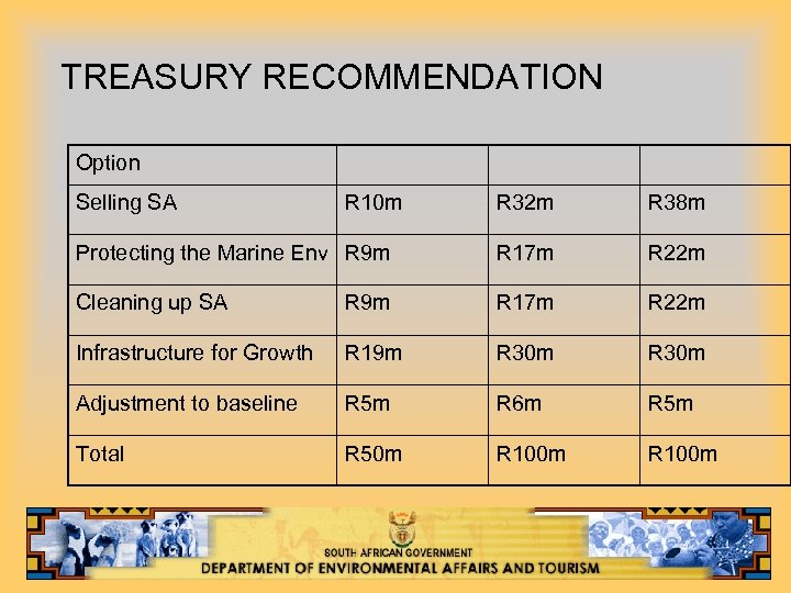 TREASURY RECOMMENDATION Option Selling SA R 10 m R 32 m R 38 m
