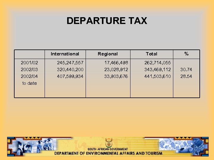 DEPARTURE TAX International 2001/02 2002/03 2002/04 to date 245, 247, 557 320, 440, 200