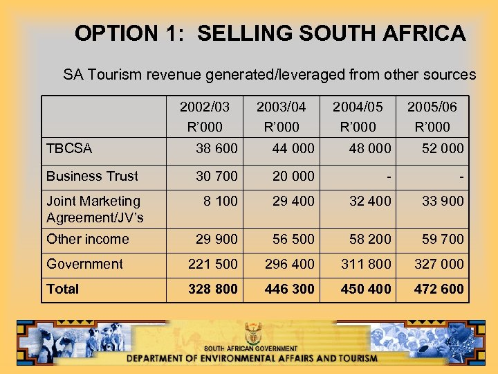 OPTION 1: SELLING SOUTH AFRICA SA Tourism revenue generated/leveraged from other sources 2002/03 R'