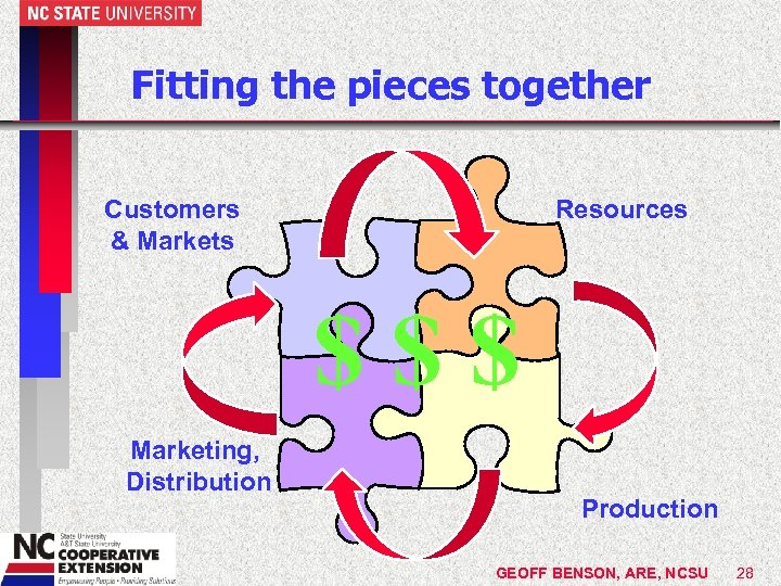 Fitting the pieces together Customers & Markets Resources $$$ Marketing, Distribution Production GEOFF BENSON,