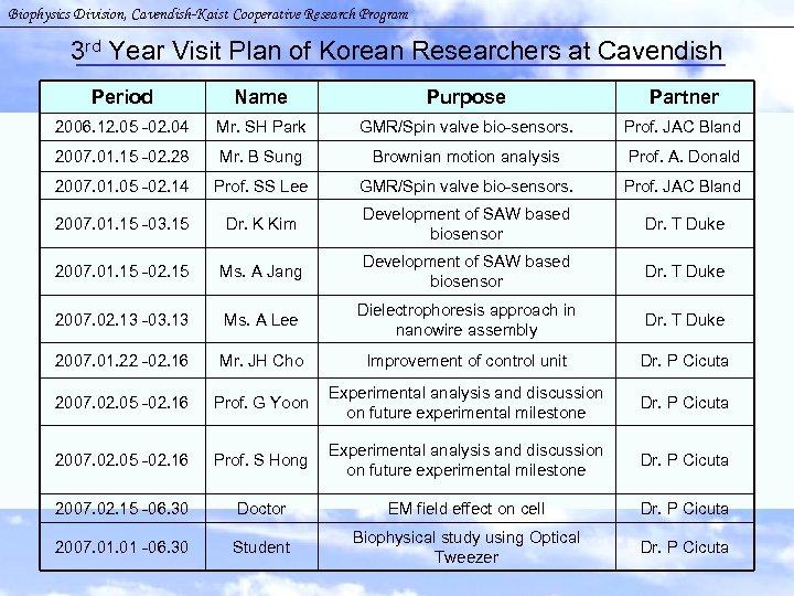 Biophysics Division, Cavendish-Kaist Cooperative Research Program 3 rd Year Visit Plan of Korean Researchers