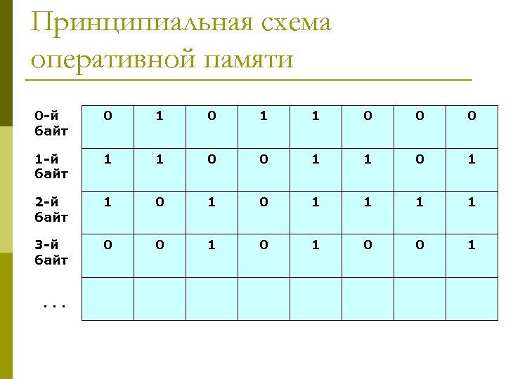 Принципиальная схема оперативной памяти 0 -й байт 0 1 1 0 0 0 1