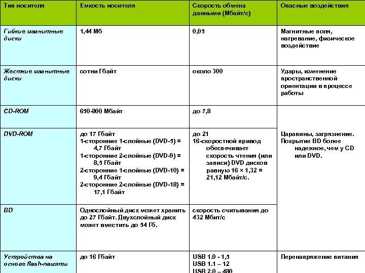 Тип носителя Емкость носителя Скорость обмена данными (Мбайт/с) Опасные воздействия Гибкие магнитные диски 1,