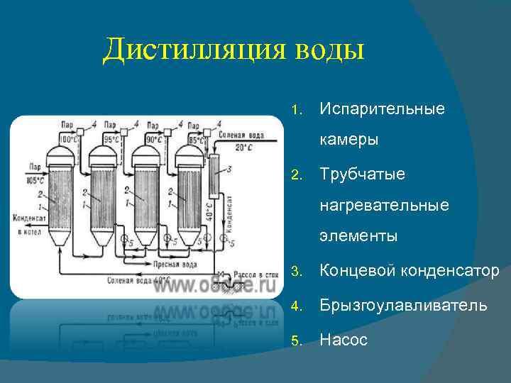 Дистилляция воды 1. Испарительные камеры 2. Трубчатые нагревательные элементы 3. Концевой конденсатор 4. Брызгоулавливатель