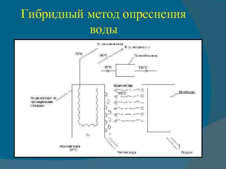 Гибридный метод опреснения воды