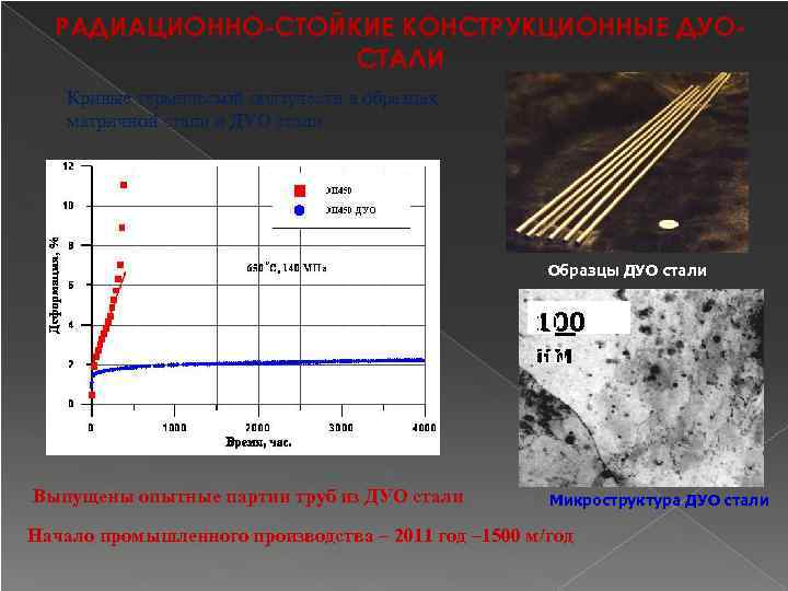 РАДИАЦИОННО-СТОЙКИЕ КОНСТРУКЦИОННЫЕ ДУОСТАЛИ Кривые термической ползучести в образцах матричной стали и ДУО стали Образцы