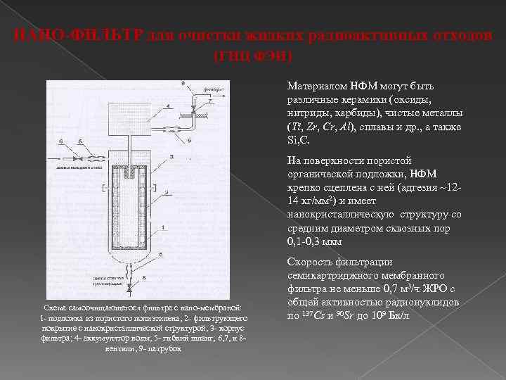НАНО-ФИЛЬТР для очистки жидких радиоактивных отходов (ГНЦ ФЭИ) Материалом НФМ могут быть различные керамики