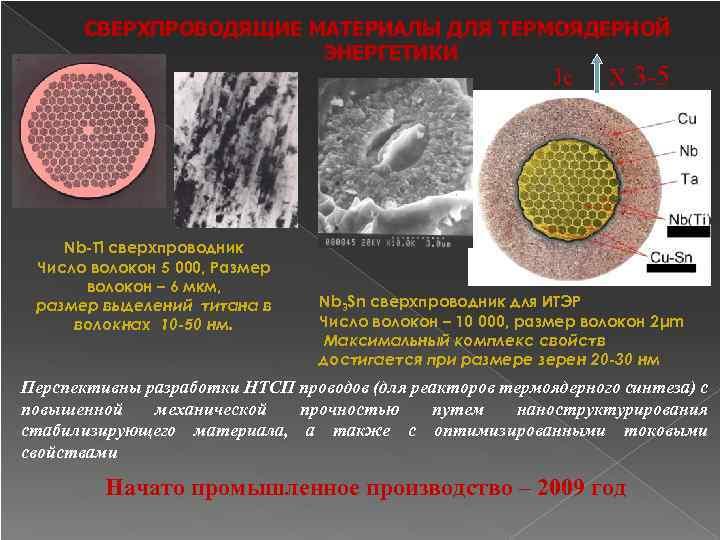 СВЕРХПРОВОДЯЩИЕ МАТЕРИАЛЫ ДЛЯ ТЕРМОЯДЕРНОЙ ЭНЕРГЕТИКИ Jc Nb-Ti сверхпроводник Число волокон 5 000, Размер волокон