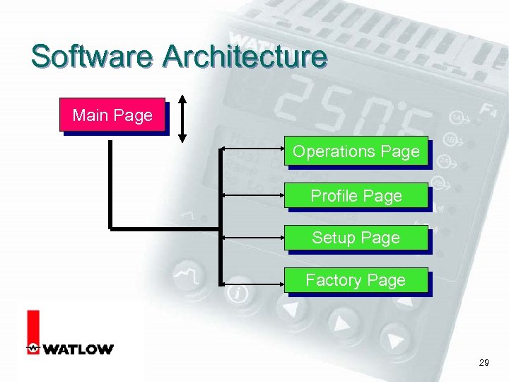 Software Architecture Main Page Operations Page Profile Page Setup Page Factory Page 29