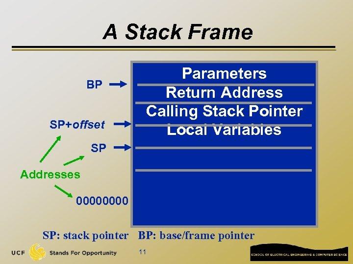 A Stack Frame BP SP+offset Parameters Return Address Calling Stack Pointer Local Variables SP