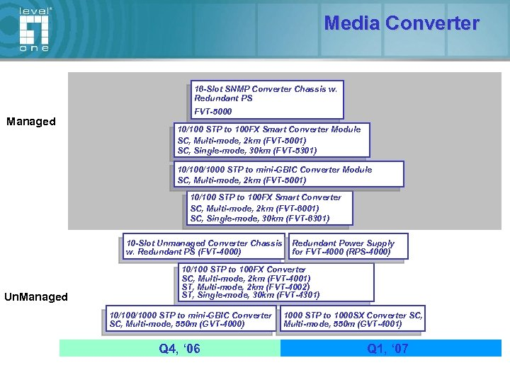 Media Converter 16 -Slot SNMP Converter Chassis w. Redundant PS Managed FVT-5000 10/100 STP