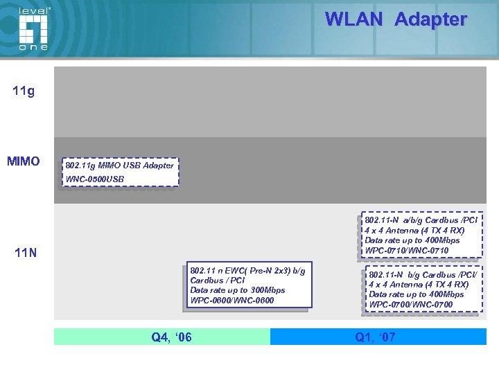 WLAN Adapter 11 g MIMO 802. 11 g MIMO USB Adapter WNC-0500 USB 802.