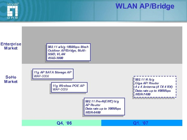 WLAN AP/Bridge Enterprise Market So. Ho Market 802. 11 a/b/g 108 Mbps Mesh Outdoor