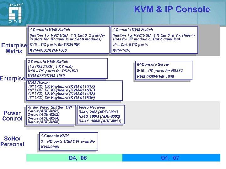 KVM & IP Console 4 -Console KVM Switch Enterpise Matrix Enterpise Power Control So.