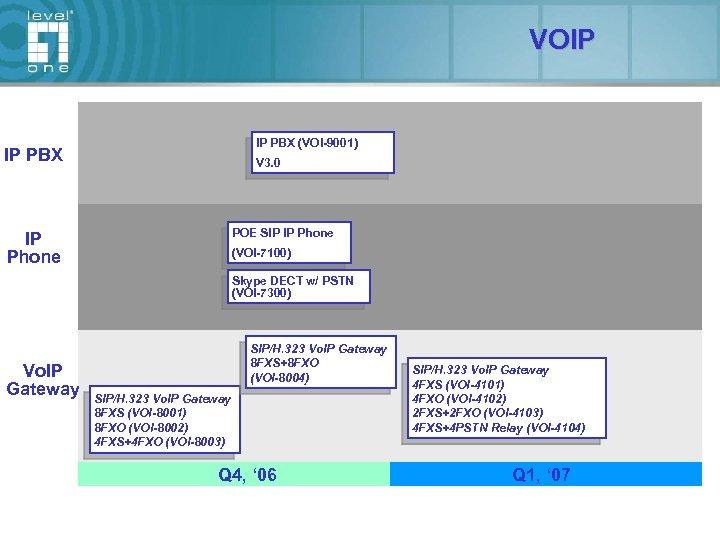 VOIP IP PBX (VOI-9001) IP PBX V 3. 0 POE SIP IP Phone (VOI-7100)