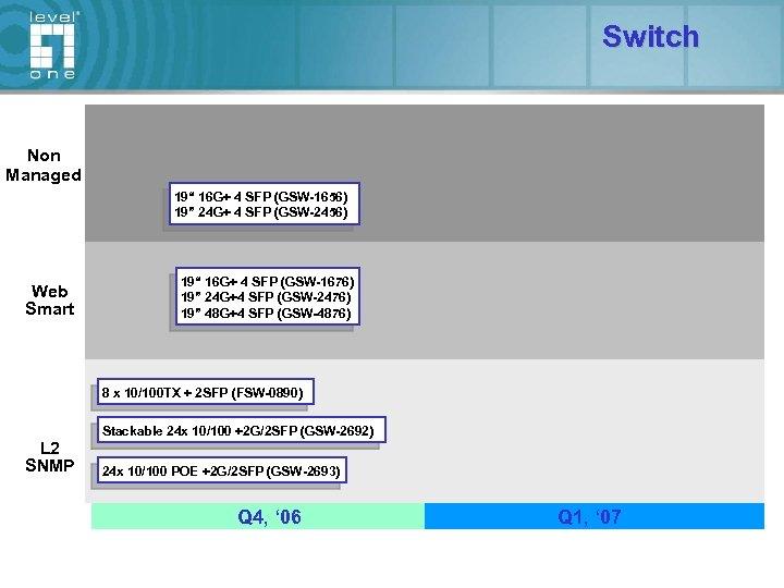 "Switch Non Managed 19"" 16 G+ 4 SFP (GSW-1656) 19"" 24 G+ 4 SFP"