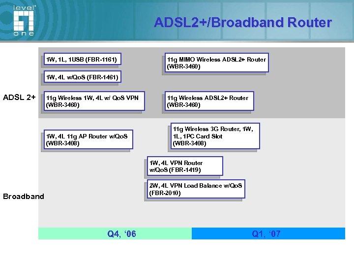 ADSL 2+/Broadband Router 1 W, 1 L, 1 USB (FBR-1161) 11 g MIMO Wireless