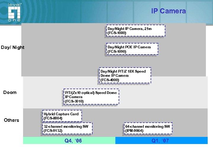 IP Camera Day/Night IP Camera, 25 m (FCS-1080) Day/ Night Day/Night POE IP Camera