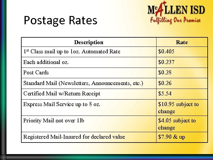 Postage Rates Description Rate 1 st Class mail up to 1 oz. Automated Rate