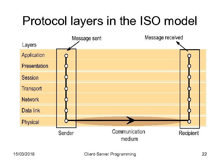 Protocol layers in the ISO model 15/03/2018 Client-Server Programming 22