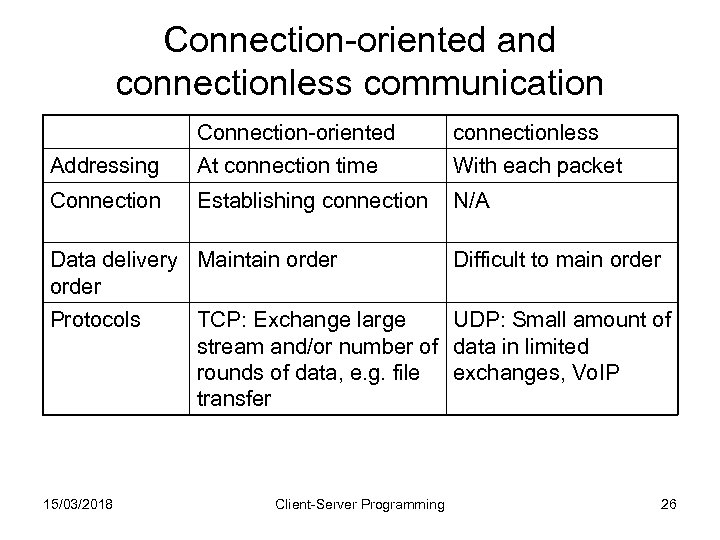 Connection-oriented and connectionless communication Connection-oriented connectionless Addressing At connection time With each packet Connection
