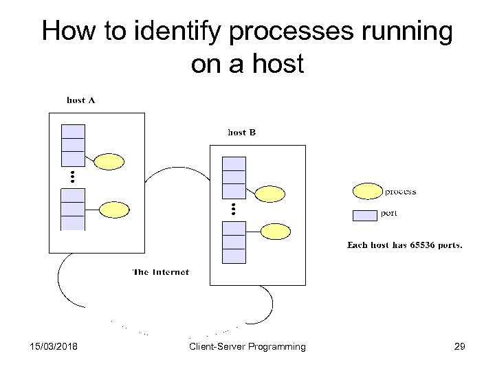How to identify processes running on a host 15/03/2018 Client-Server Programming 29