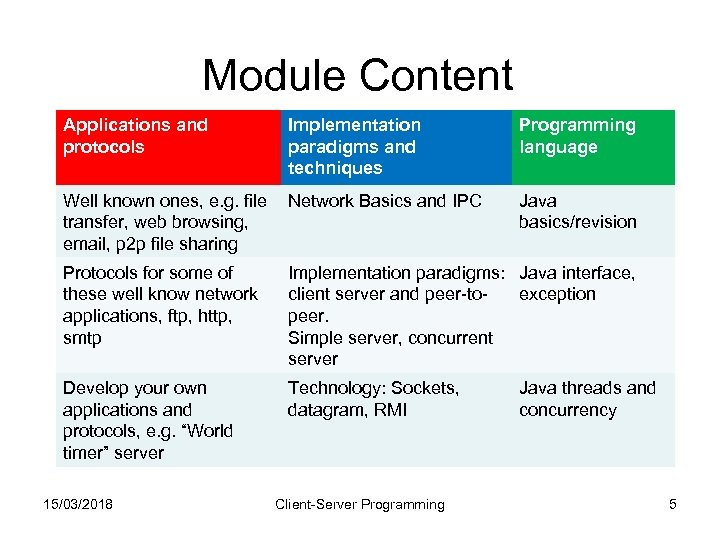 Module Content Applications and protocols Implementation paradigms and techniques Well known ones, e. g.