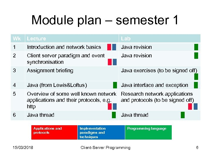 Module plan – semester 1 Wk Lecture 1 Introduction and network basics █ █