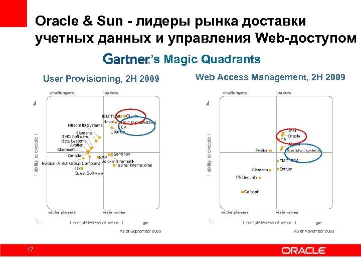Oracle & Sun - лидеры рынка доставки учетных данных и управления Web-доступом 's Magic