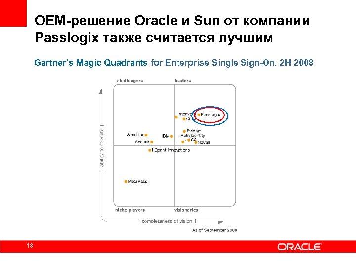 OEM-решение Oracle и Sun от компании Passlogix также считается лучшим Gartner's Magic Quadrants for