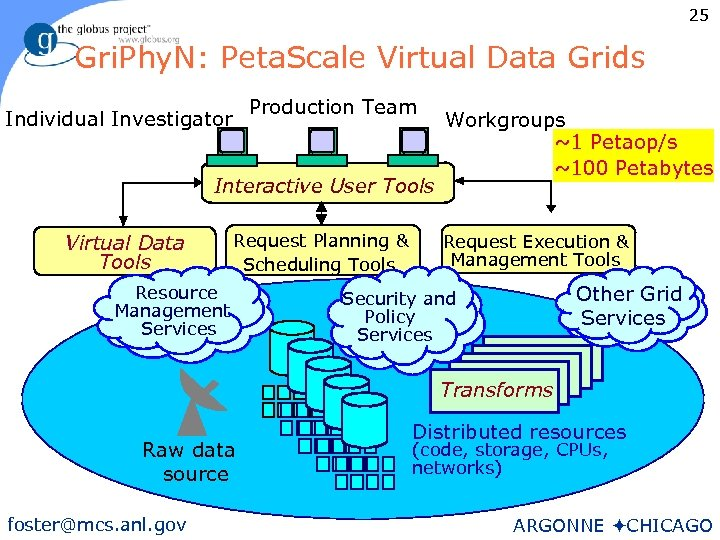 25 Gri. Phy. N: Peta. Scale Virtual Data Grids Production Team Individual Investigator Interactive