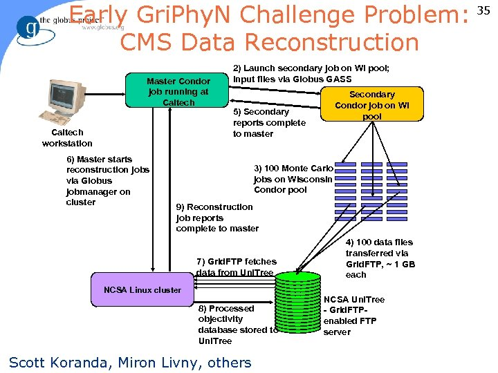 Early Gri. Phy. N Challenge Problem: 35 CMS Data Reconstruction Master Condor job running