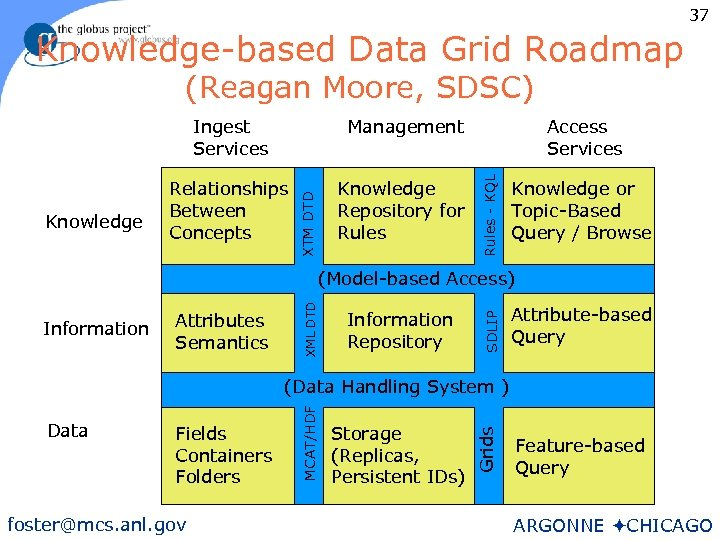 37 Knowledge-based Data Grid Roadmap (Reagan Moore, SDSC) Relationships Between Concepts Knowledge Repository for