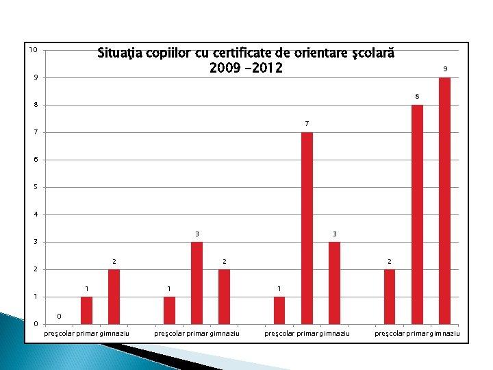 Situaţia copiilor cu certificate de orientare şcolară 2009 -2012 10 9 9 8 8
