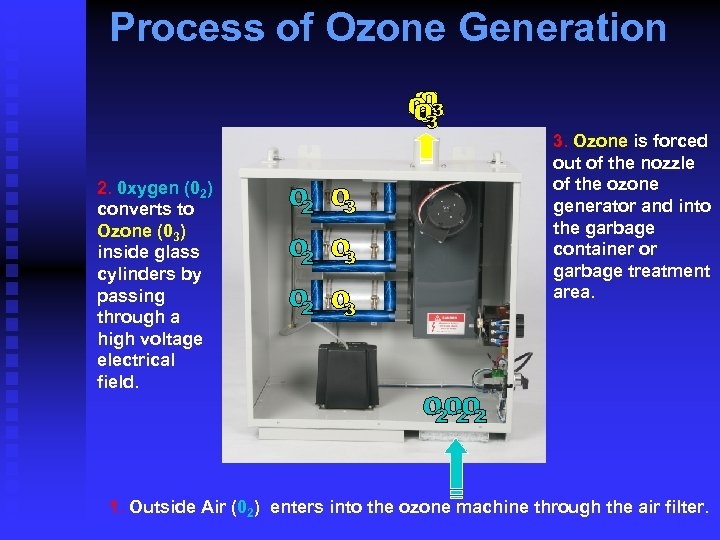 Process of Ozone Generation 2. 0 xygen (02) converts to Ozone (03) inside glass