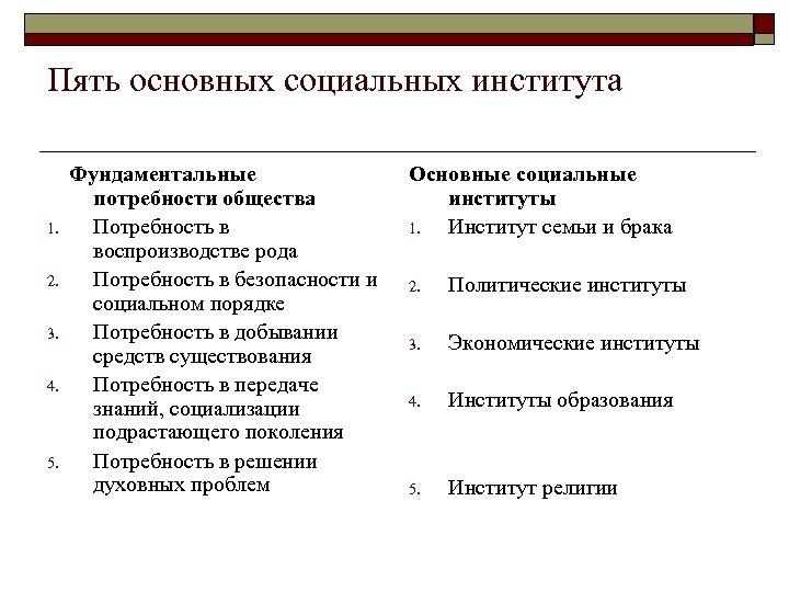 Пять основных социальных института 1. 2. 3. 4. 5. Фундаментальные потребности общества Потребность в
