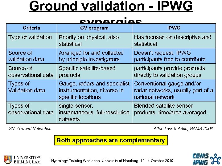 Ground validation - IPWG synergies Criteria GV program IPWG Type of validation Priority on