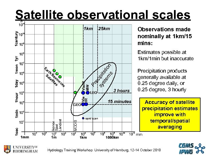 Satellite observational scales s 1 km Observations made nominally at 1 km/15 mins: 25