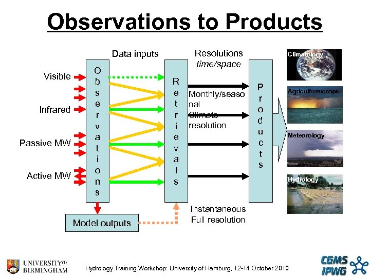 Observations to Products Resolutions time/space Data inputs Visible Infrared Passive MW Active MW O