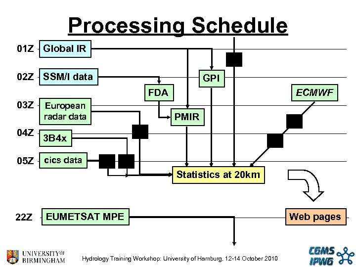 Processing Schedule 01 Z Global IR 02 Z SSM/I data GPI FDA 03 Z