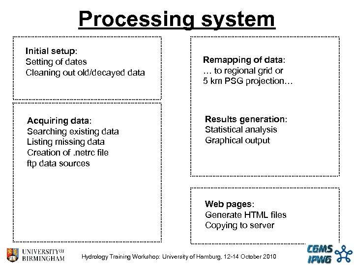 Processing system Initial setup: Setting of dates Cleaning out old/decayed data Acquiring data: Searching