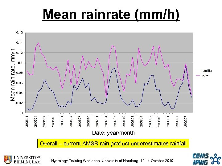 Mean rain rate: mm/h Mean rainrate (mm/h) Date: year/month Overall – current AMSR rain