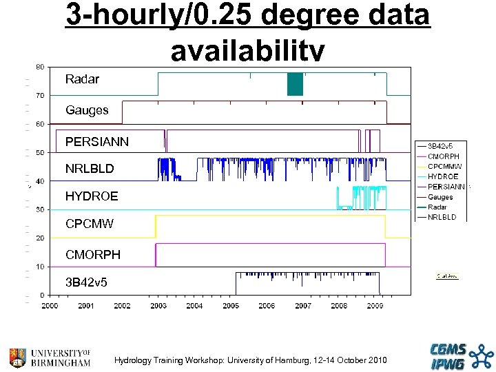 3 -hourly/0. 25 degree data availability Radar Gauges PERSIANN NRLBLD HYDROE CPCMW CMORPH 3