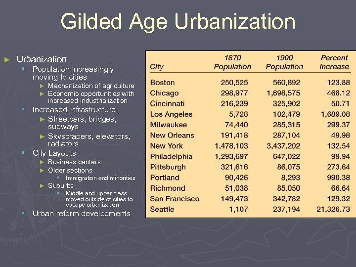 Gilded Age Urbanization ► Urbanization § Population increasingly moving to cities ► Mechanization of