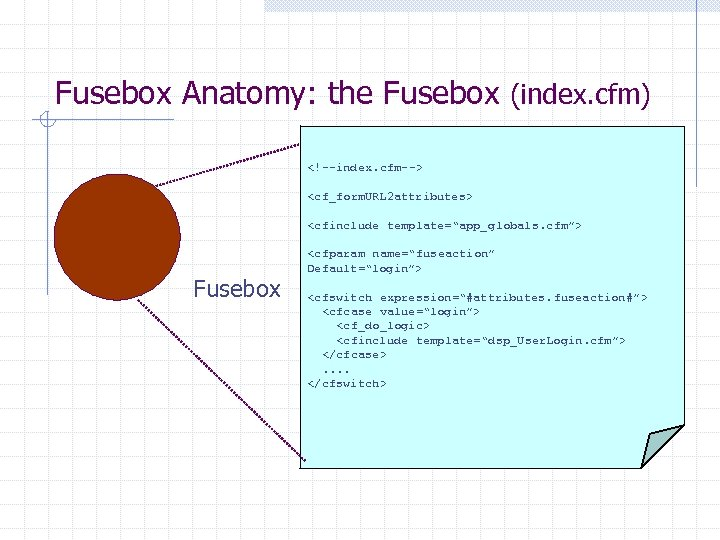 "Fusebox Anatomy: the Fusebox (index. cfm) <!--index. cfm--> <cf_form. URL 2 attributes> <cfinclude template=""app_globals."