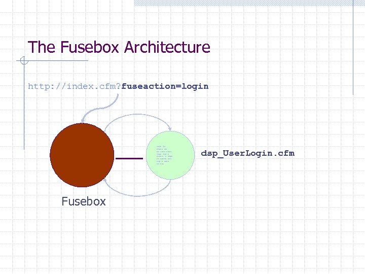 The Fusebox Architecture http: //index. cfm? fuseaction=login This is Meant to Be Just text