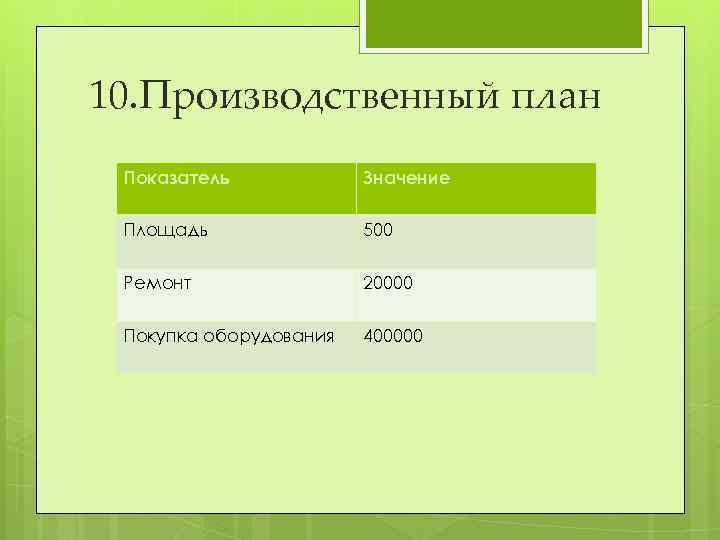 10. Производственный план Показатель Значение Площадь 500 Ремонт 20000 Покупка оборудования 400000