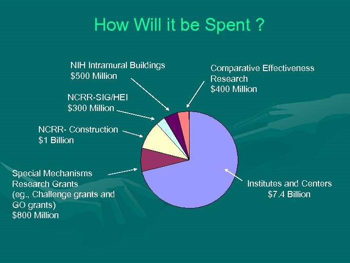 How Will it be Spent ? NIH Intramural Buildings $500 Million NCRR-SIG/HEI $300 Million