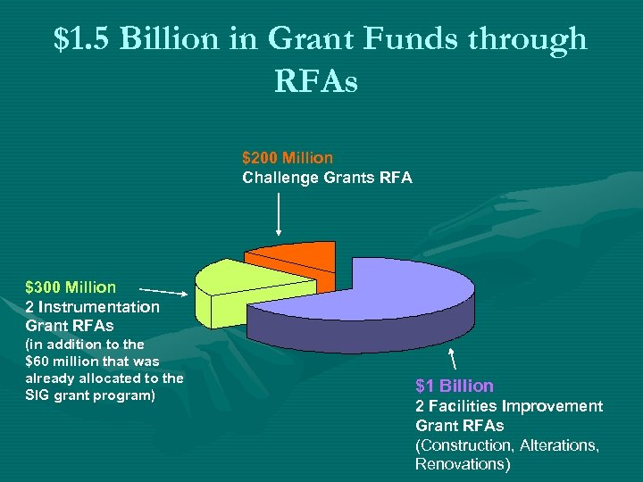 $1. 5 Billion in Grant Funds through RFAs $200 Million Challenge Grants RFA $300