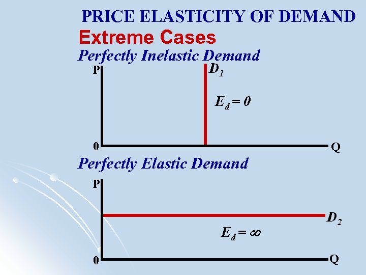 PRICE ELASTICITY OF DEMAND Extreme Cases Perfectly Inelastic Demand P D 1 Ed =